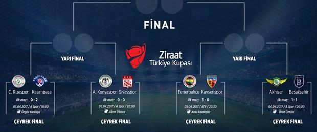 ziraat türkiye kupası çeyrek final.jpg