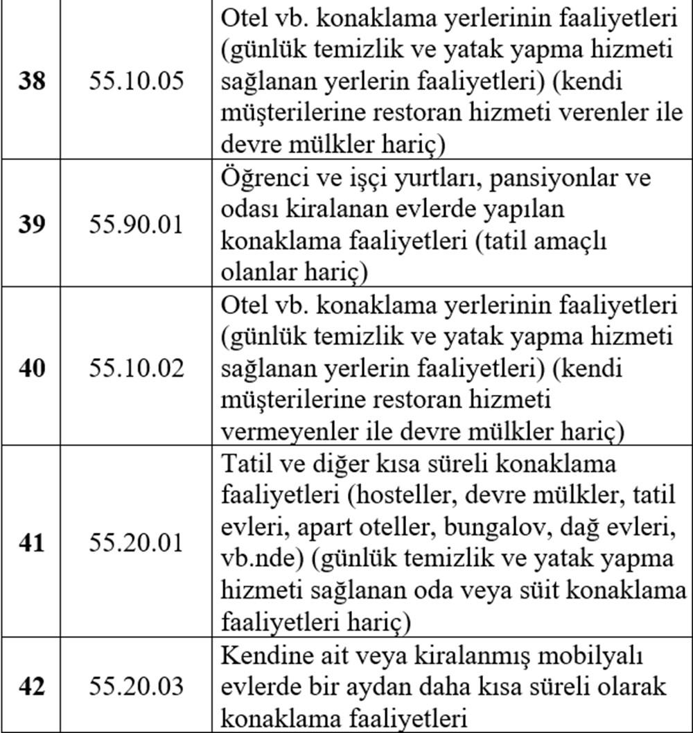 Hibe desteği alabilecek esnaf listesi - 9