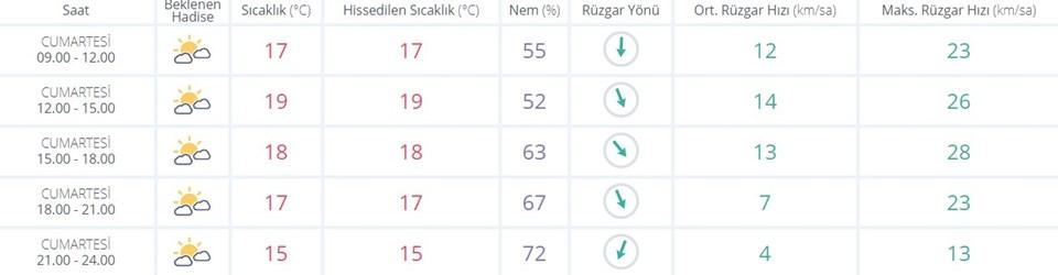 MGM, verileri göre İzmir'de gün içerisinde beklenen hava sıcaklıkları
