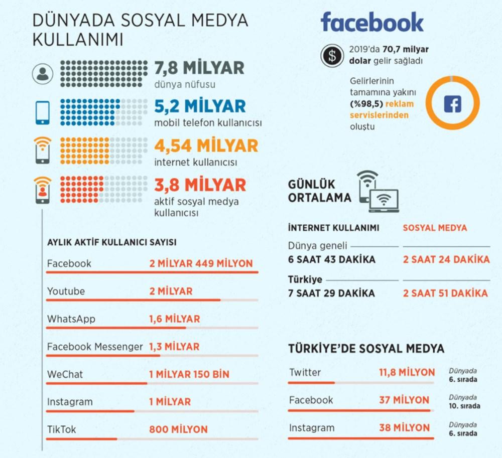 Sosyal medyada yeni dönem başladı (Düzenleme yürürlükte) - 7