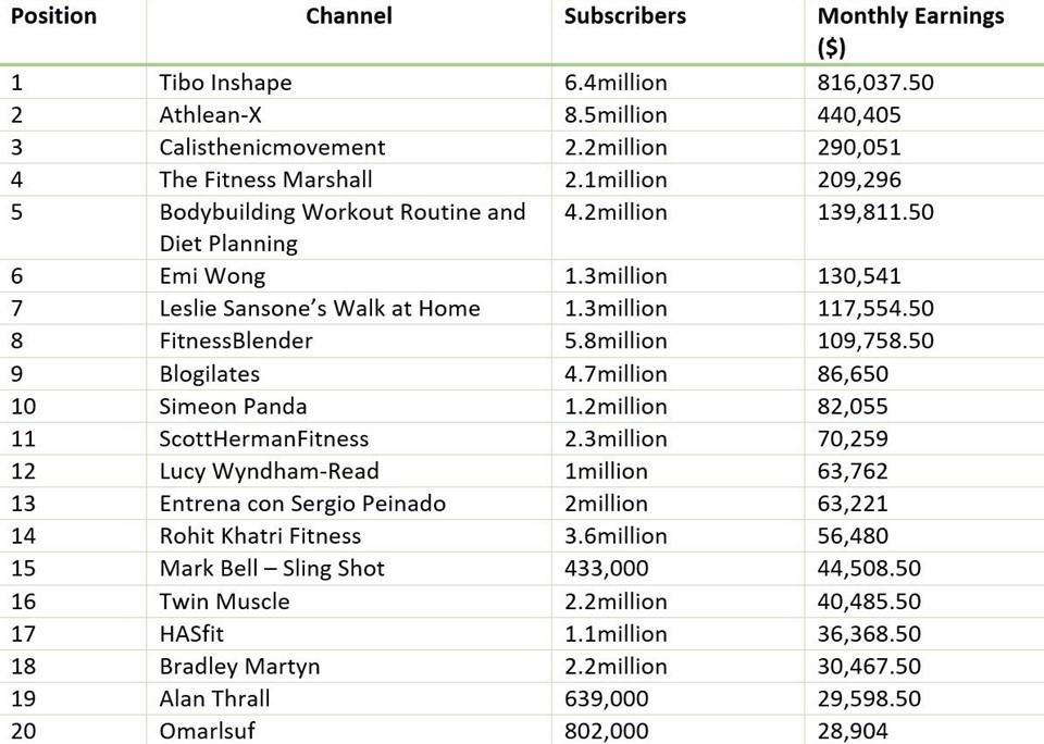 en çok kazanan youtuber