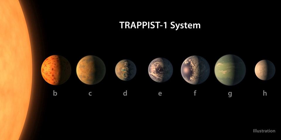 Trappist-1 yıldızı ve yörüngesindeki gezegenler