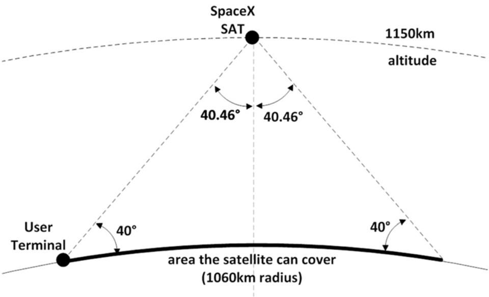 Dünyanın etrafına belirli aralıklarla yerleştirilecek olan uyduların proje tamamlandığında yerkürenin tamamına internet sağlaması hedefleniyor.