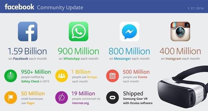 Instagram'ın aylık aktif kullanıcı sayısı ise 400 milyon.