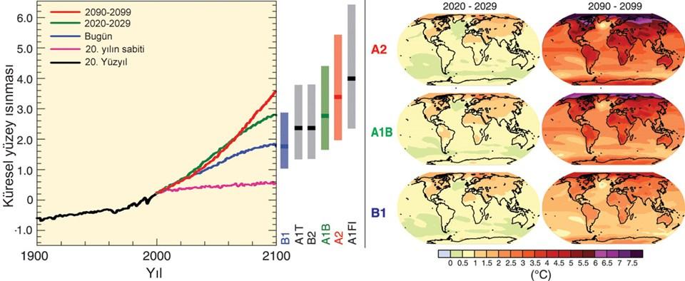 Son 100 yıldır küresl ölçekte yaşanan ısı değişimi. Grafiği büyütmak için üzerine tıklayınız.