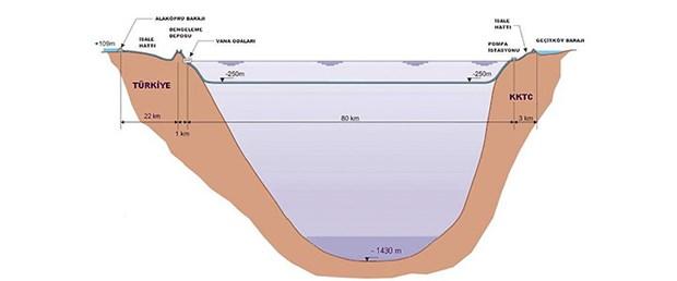 80 kilometresi deniz altından akacak