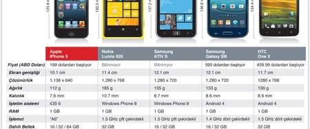Akıllı telefon piyasasında rekabet kızışacak