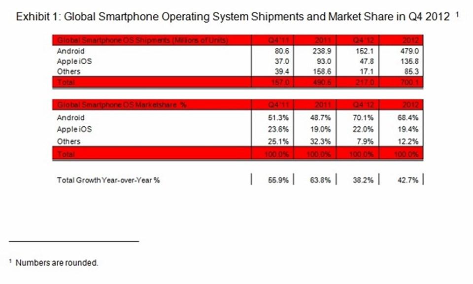 Tablonun üst kısmında 2011 ve 2012'deki akıllı telefon satış rakamları, alt kısmında ise aynı yıllardaki markaların piyasa payları görülüyor.