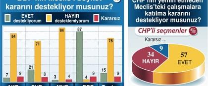 CHP neden geri adım attı?