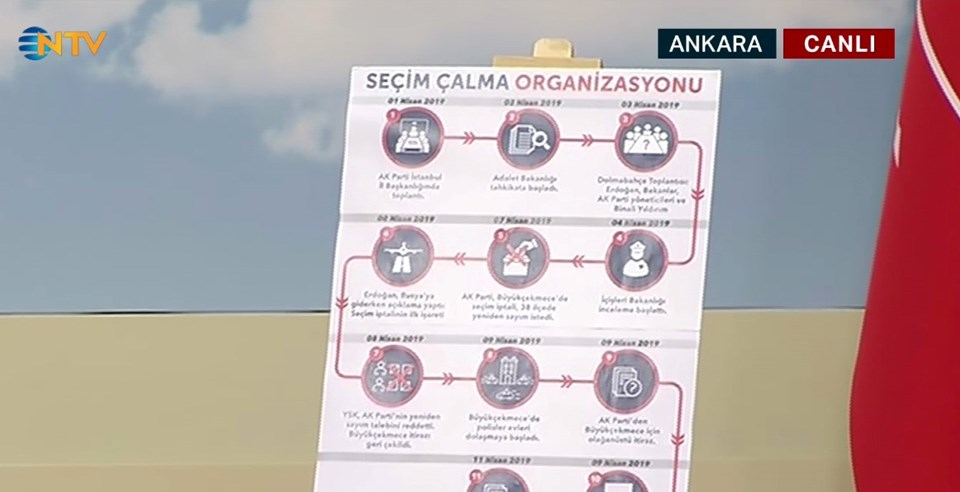 Faik Öztrak, basın toplantısında hazırladıkları bir şemayı da basın mensuplarıyla paylaştı.