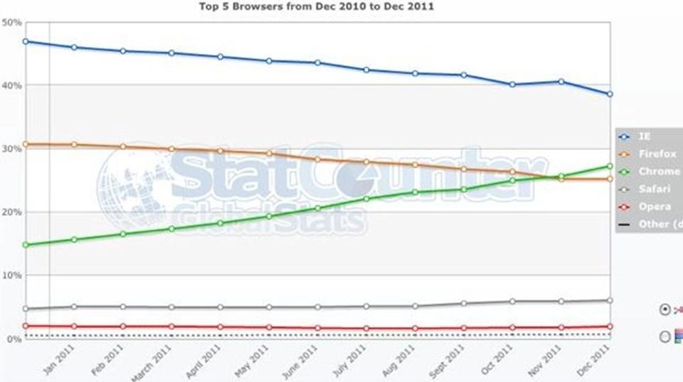 Chrome'unpayı 27'ye yükselirkenFirefox'unki yüzde 25'e, Explorer'ınki ise yüzde 39'a düştü.