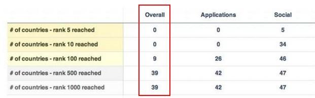 App Annie verilerine göre, Facebook en son 23 Nisan'da 9 ülkede ilk 100'ü görebildi.