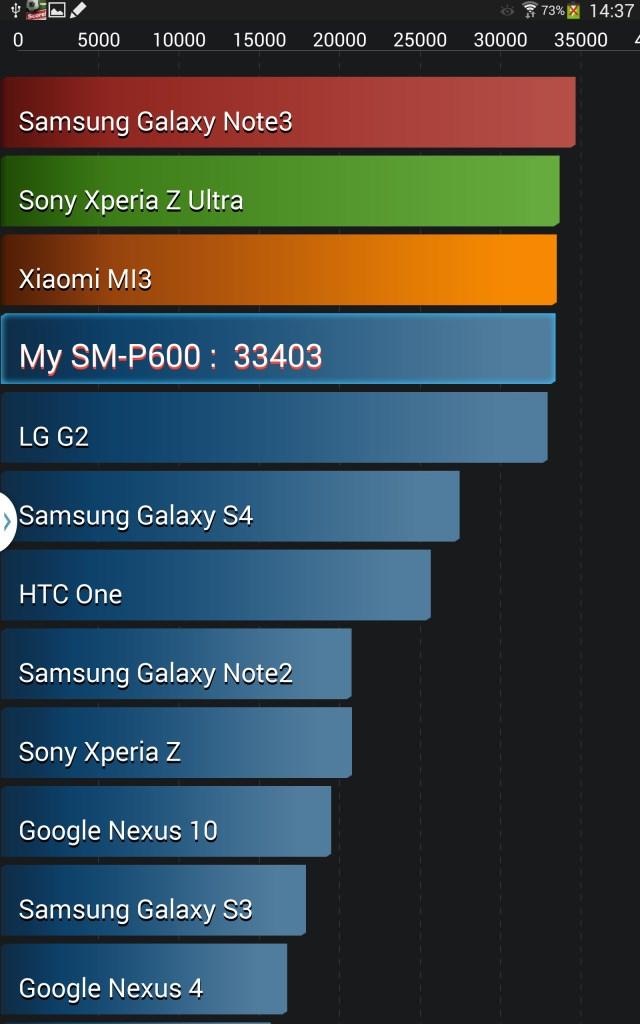 Galaxy Note 3 ile performansın neredeyse aynı olduğunu görüyoruz...