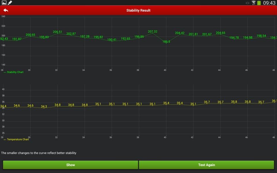 Note 10.1 2014'ün performans grafiği dengeli bir tablo sunuyor.