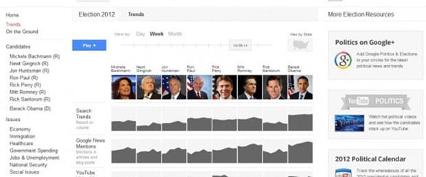 Google'dan başkanlık seçimine özel site