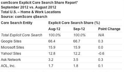 ComScore'un 12 Ağustos-12 Eylül arasındaki değişimi gösterentablosu.