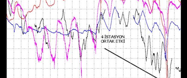 İstanbul depremini 5 gün önce tahmin ettiler