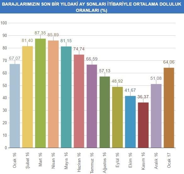 İstanbul'daki barajların son bir yıldaki doluluk oranları
