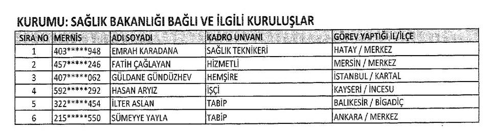 697 sayılı KHK, KHK ile ihraç edilenler, ihraç edilenlerin isim isim listesi