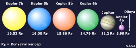 Kepler Uzay Teleskobu'nun ilk keşifleri