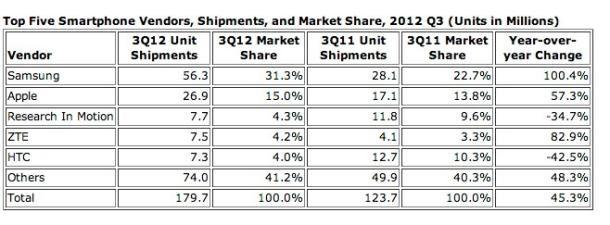 Sırasıyla 2012 ve 2011'in üçüncü çeyreğinde nakliyatı yapılan telefon sayısı ve pazar payları. Kaynak: IDC.