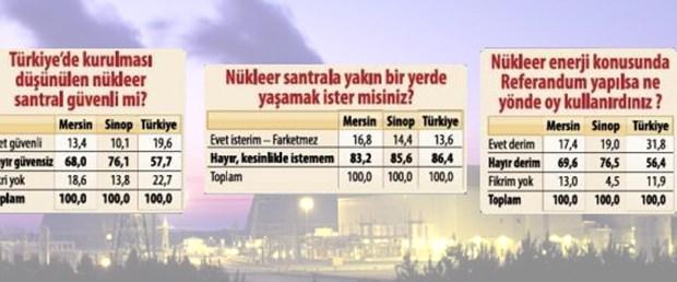 Türkiye nükleer enejiye karşı
