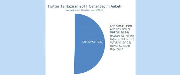 Twitter'da seçim anketi