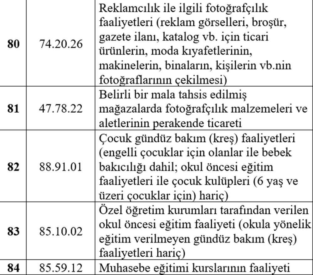 Hibe desteği alabilecek esnaf listesi - 17