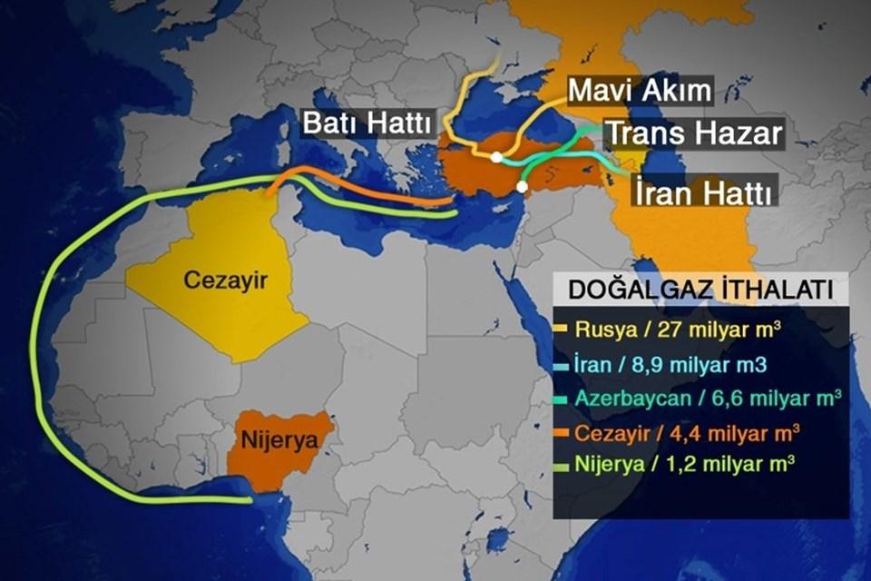 Türkiye'nin doğalgaz aldığı hatlar.