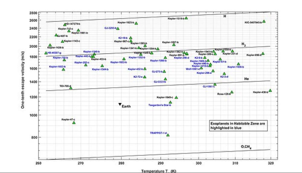 Dünya benzeri özelliklere sahip 45 gezegen bulundu - 4