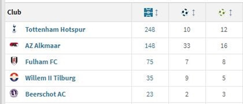 Dembele Tottenham'da 10 gol attı.