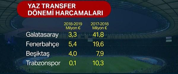 Son yılların en sönük transfer sezonu yaşanıyor