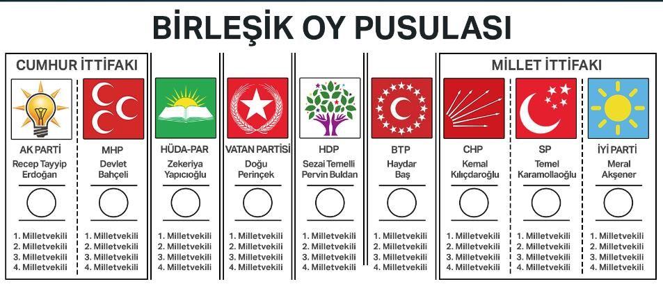 oy pusulası ile ilgili görsel sonucu