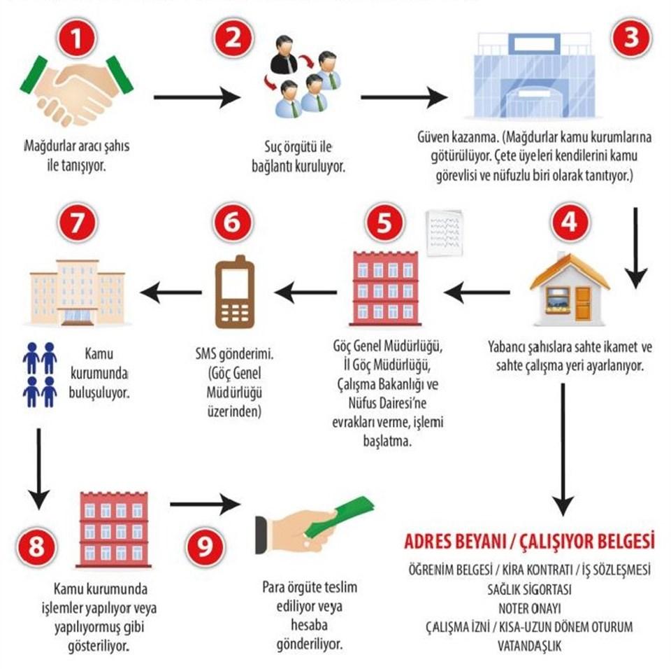 Cumhurriyet Savcılığı'nın 2020/78902 numaralı soruşturma dosyasında örgütün nasıl çalıştığı şema ile anlatıldı.
