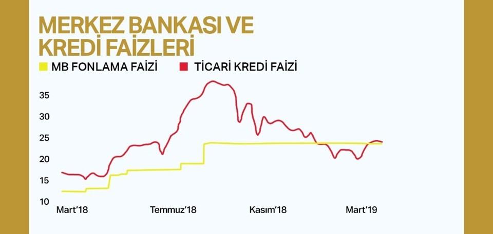 Merkez Bankası'nın fonlama faizi ile ticari kredi faizleri arasındaki ilişki.