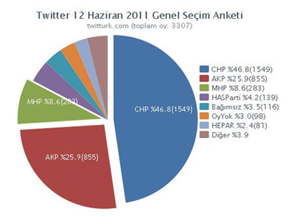 TwitTurk sitesine gitmek için grafiğin üzerine tıklayın.