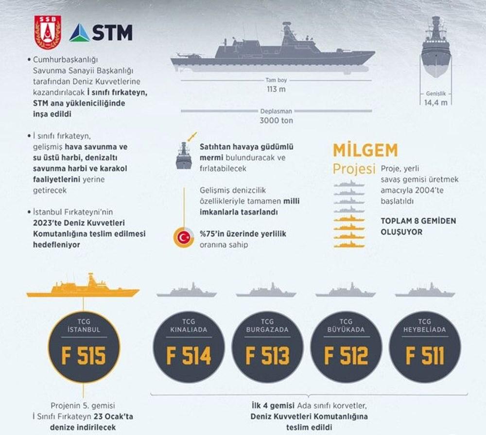 Türkiye'nin ilk silahlı insansız deniz aracı, füze atışlarına hazır - 35