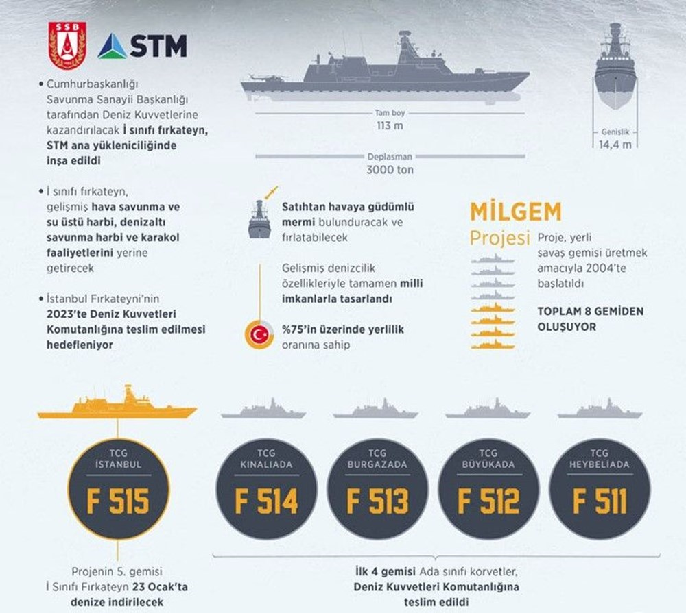 Türkiye'nin insansız deniz aracı sürüsü göreve hazırlanıyor (Türkiye'nin yeni nesil yerli silahları) - 50