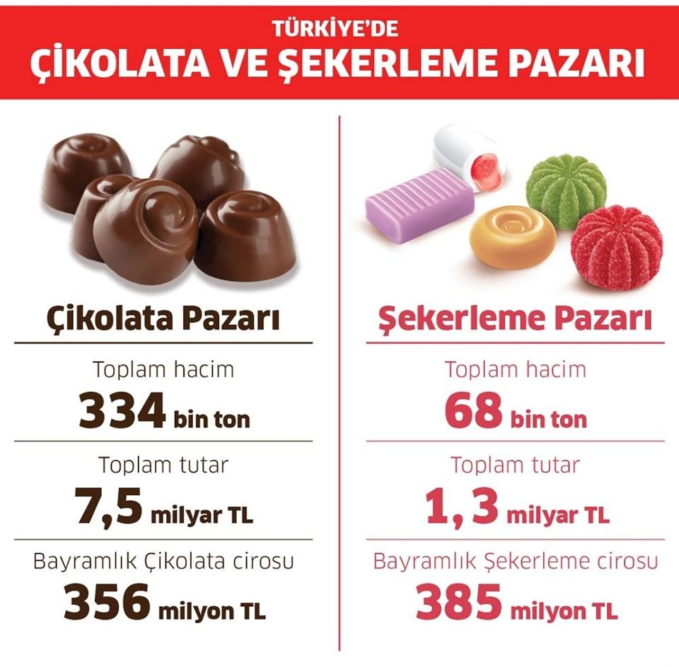 Bayramda Türkiye'deki şekerleme ve çikolata rakamları