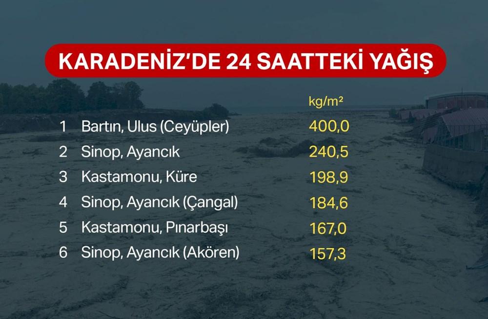 Batı Karadeniz'i sel vurdu: 13 yaşındaki kız çocuğu selde kayboldu - 3