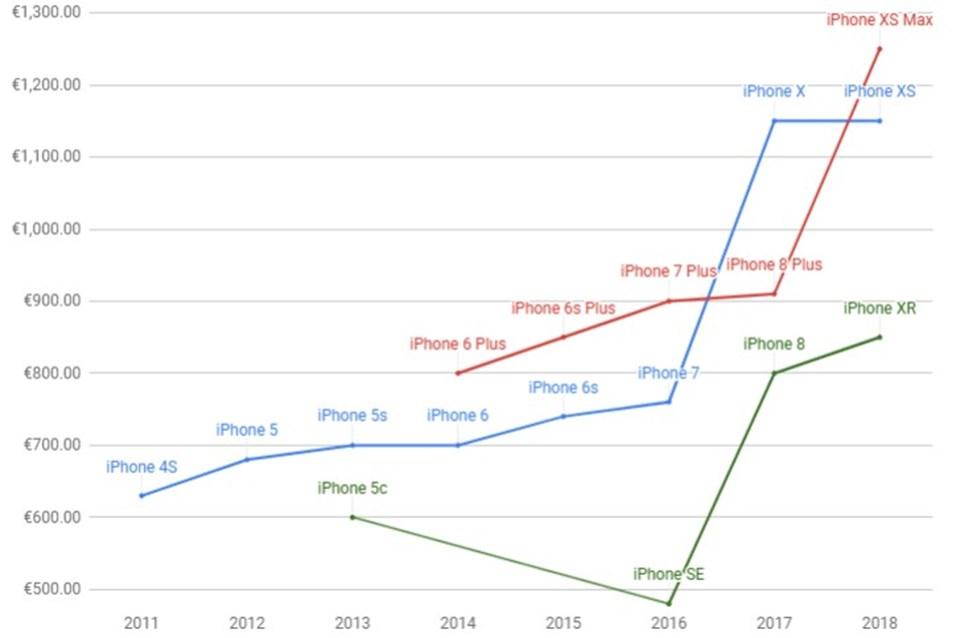 Akıllı telefonlardaki artış trendi sadece ülkemizde yaşanmıyor. Örneğin Avrupa pazarında 2016 yılında 500 euro karşılığında iPhone satın alabilen (iPhone SE) kullanıcı sadece iki yıl içinde yeni bir iPhone'a sahip olabilmek için 1000 euro'nun üzerinde bir bütçe ayırmak zorunda kaldı.