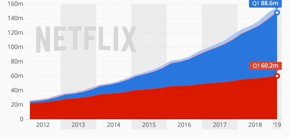 Dünya genelinde 150 milyona yakın kullanıcısı bulunanNetflix'inTürkiye'deki abone sayısına dair resmi bir açıklama bulunmuyor. Ancak platformun ülkemizde 70 ila 100 bin arası abonesi olduğu belirtiliyor.