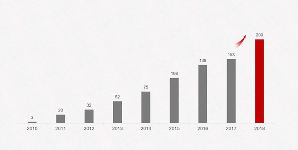 Son yıllarda yakaladığı satış grafikleri ile küresel pazarda Apple'ı geride bırakarak ikinciliğe yükselen Huawei 2018 yılında 200 milyon akıllı telefon satarak kendi rekorunu kırmıştı.