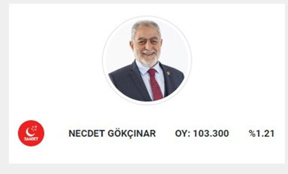 Saadet Partisi adayı Gökçınar, 31 Mart seçimlerinde 103.300oy almıştı