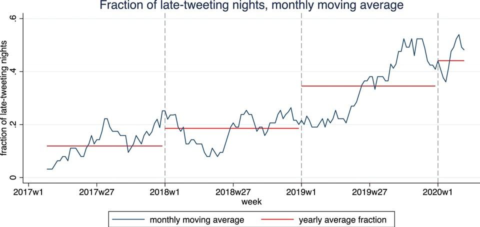 ABD Başkanı'nın uykusuz geçirdiği geelerin süresi haftalık bazda yükselişe geçti.